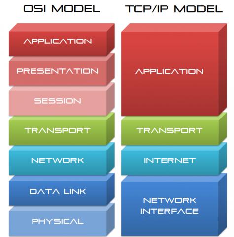 OSI_Vs_TCPIP_Model